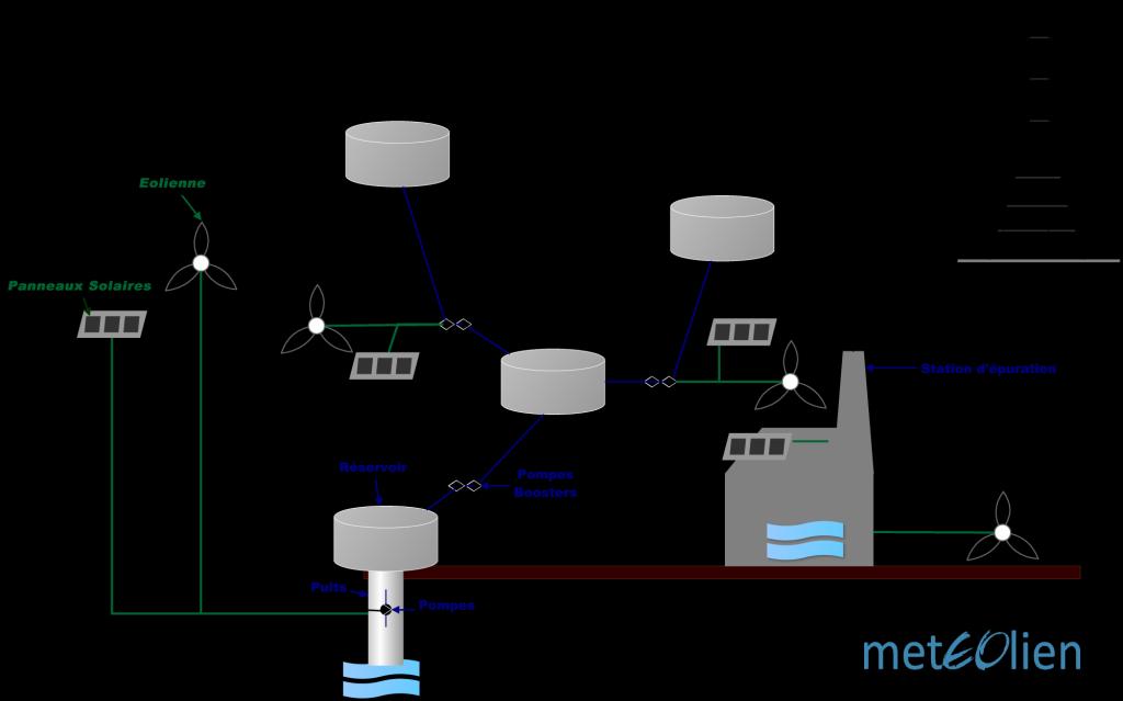 Schéma techniqueEolienneReseau